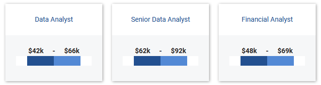 Data Analyst Salary Range