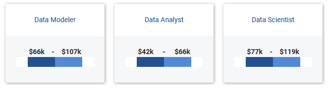 Data Modeler Salary Range