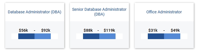Database Administrator Salary Range