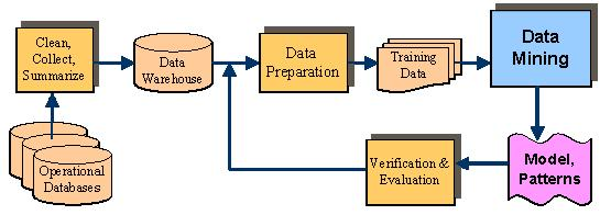 Knowledge Discovery in Databases